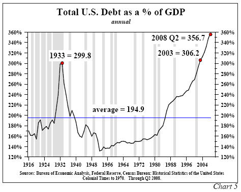 debt-gdp-1916-2008.jpg (42945 bytes)